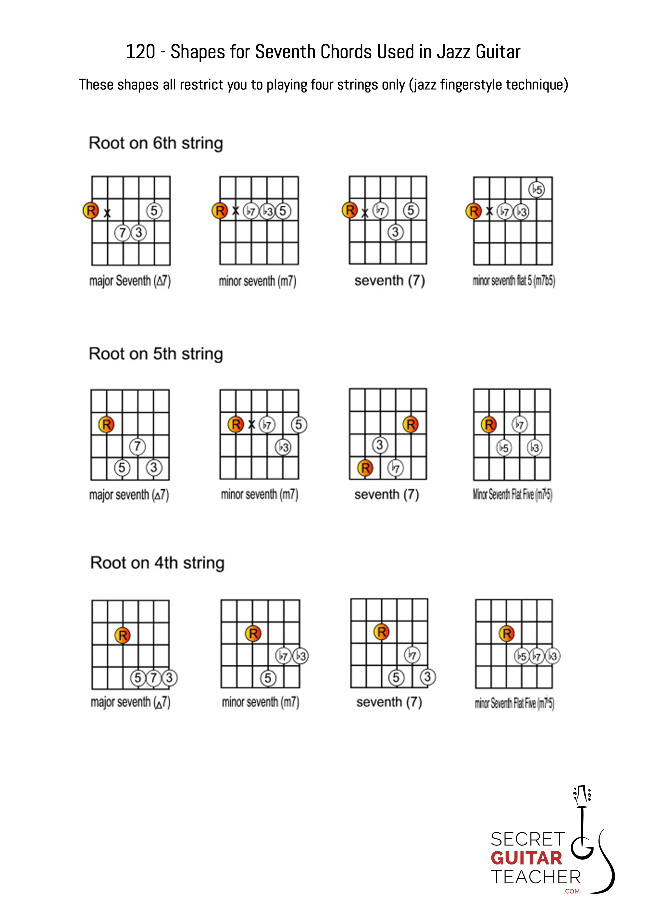 Doors guitar chords