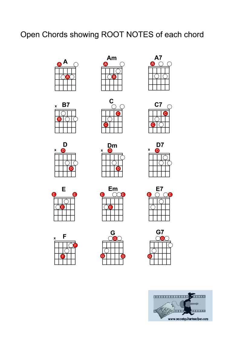 The Secret Guitar Teacher Downloadable Guitar Courses For