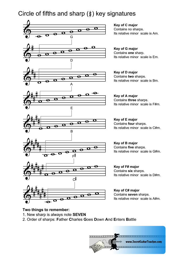 circle of fifths exercises pdf