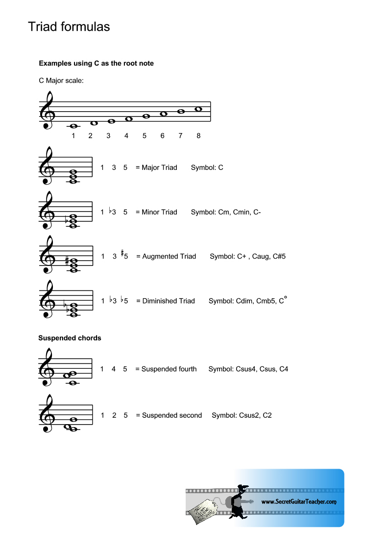Half diminished symbol choice image symbols and meanings the secret guitar teacher downloadable guitar courses for the promised land second and third solos biocorpaavc buycottarizona Image collections
