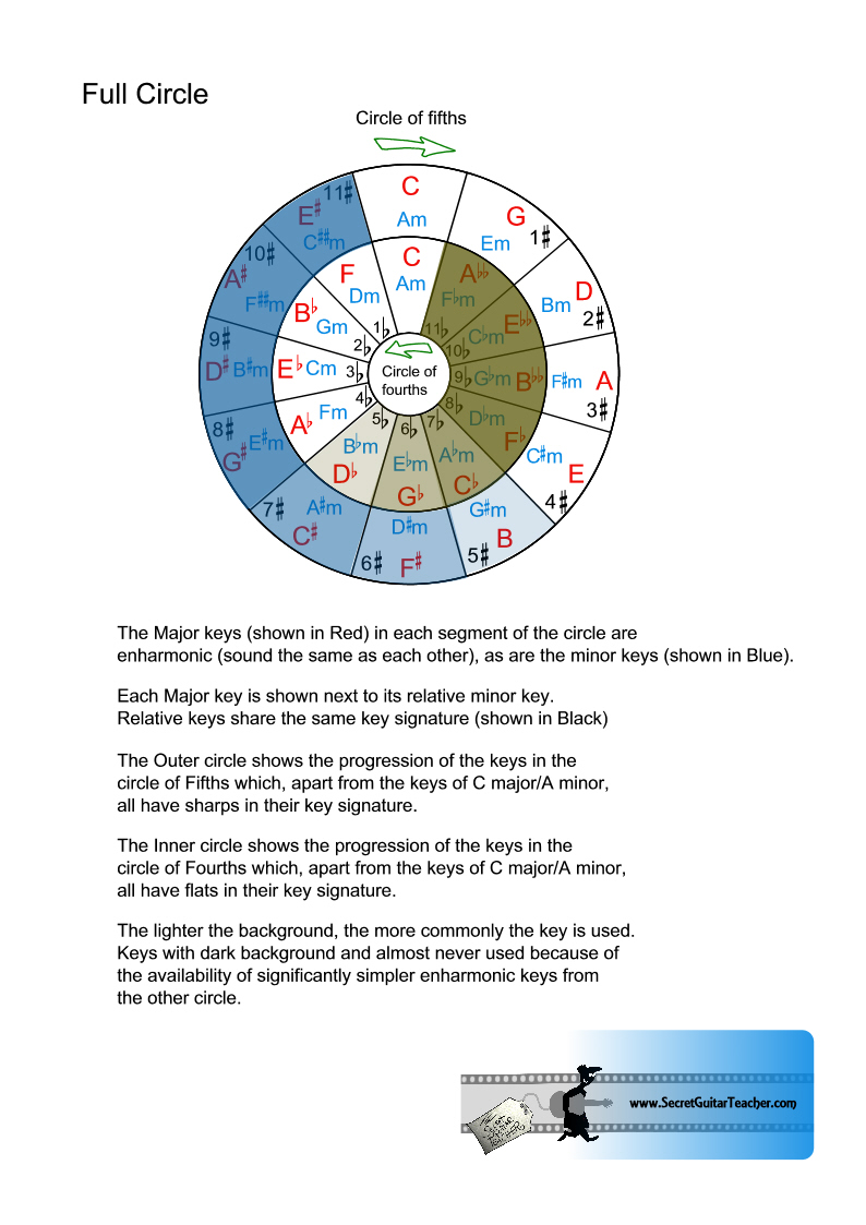 Circle Of Death Card Meanings: Diatonic Triads Round Circle Of Fourths